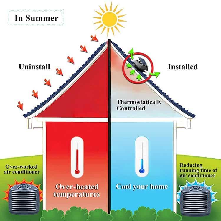 Effects of Solar Attic Fan Image